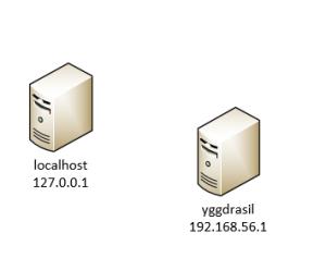 ServersAfter